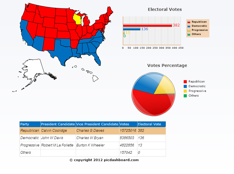 1924 presidential election results