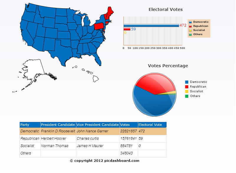 1932 presidential election results