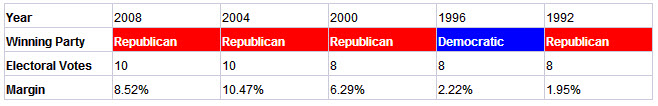 Arizona presidential election results history