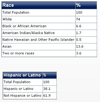 2011 california race diversity