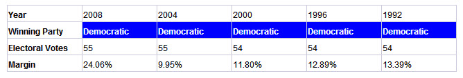 california presidential election results history