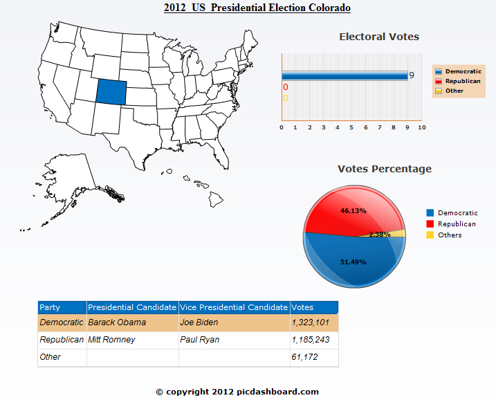 Colorado 2012 United states Presidential Election Results