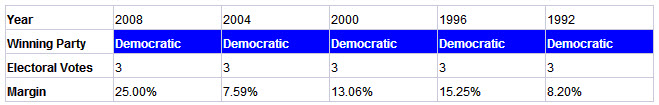 delaware presidential election results history
