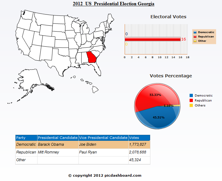 Georgia 2012 United States Presidential Election Results