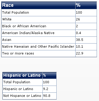 2011 hawaii race diversity