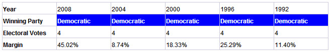 hawaii presidential election results history