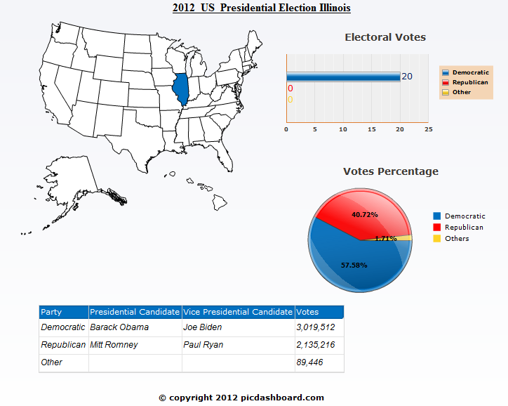 Illinois 2012 United States Presidential Election Results