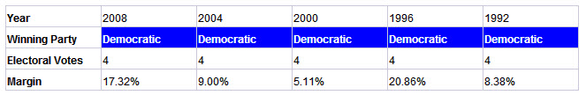 maine presidential election results history
