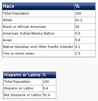 2011 maryland race diversity