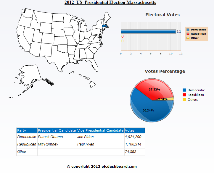 Massachusetts USA 2012 Presidential Election Results