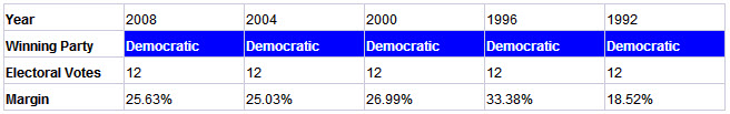 massachusetts presidential election results history