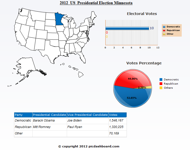 Minnesota USA 2012 Presidential Election Results