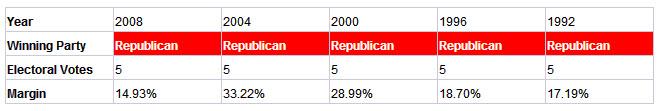 nebraska presidential election results history