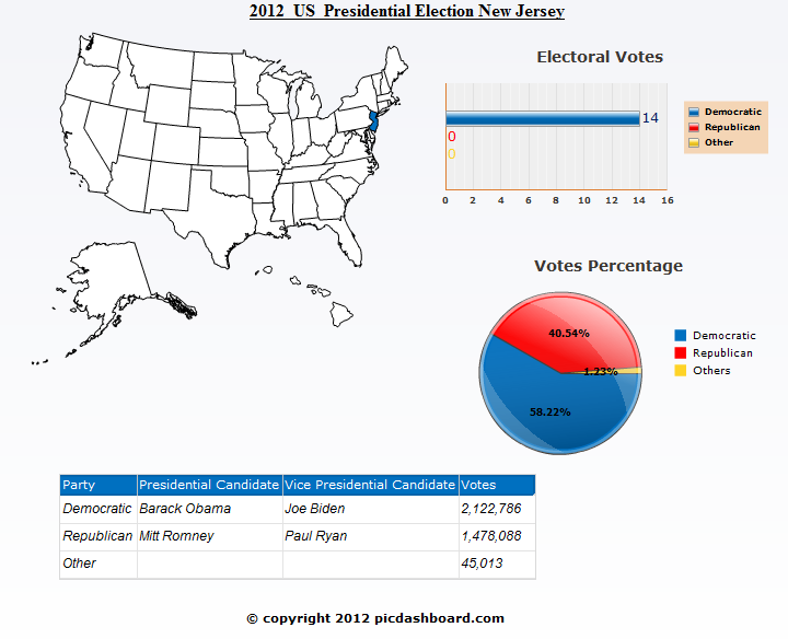 New Jersey 2012 Presidential Election Results