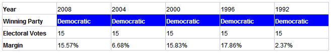 newjersey presidential election results history