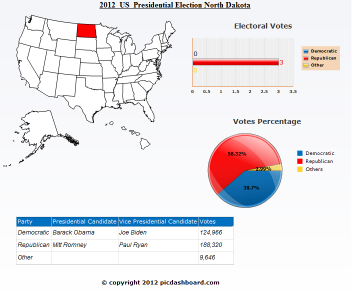 North Dakota 2012 Presidential Election Results