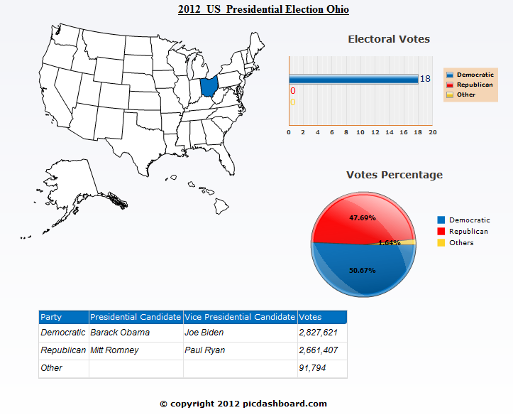 Ohio 2012 Presidential Election Results