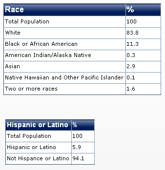 2011 pennsylvania race diversity