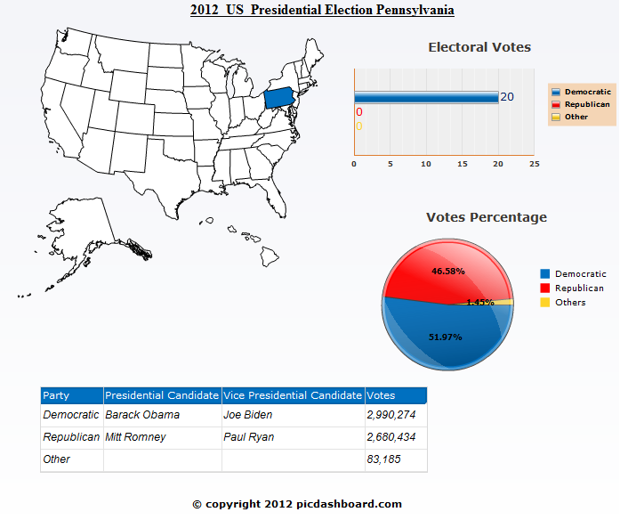Pennsylvania 2012 Presidential Election Results