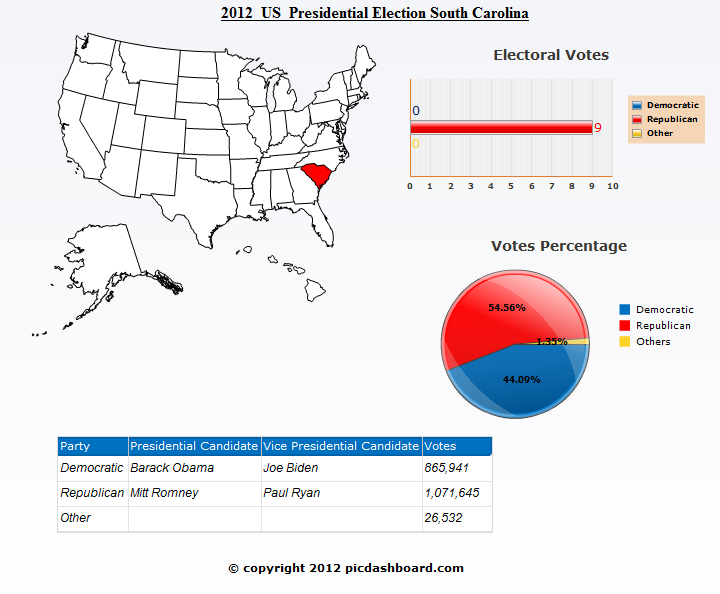 South Carolina 2012 Presidential Election Results