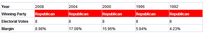 southcarolina presidential election results history