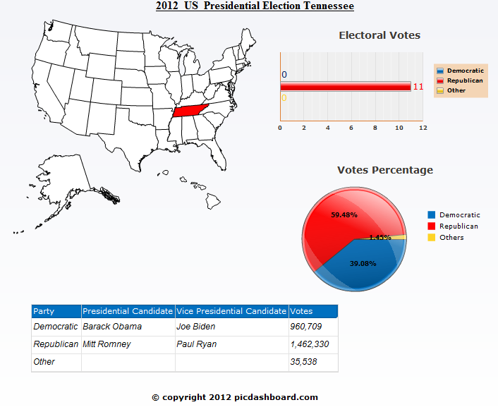 Tennessee 2012 Presidential Election Results
