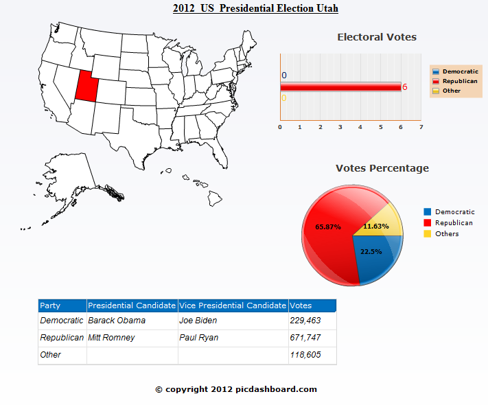Utah 2012 Presidential Election Results