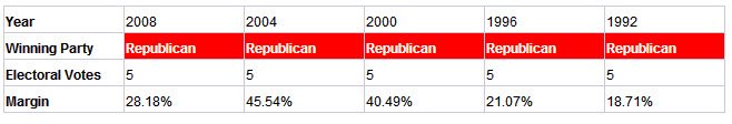 utah presidential election results history