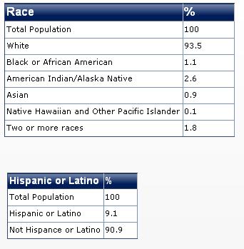 2011 wyoming race diversity