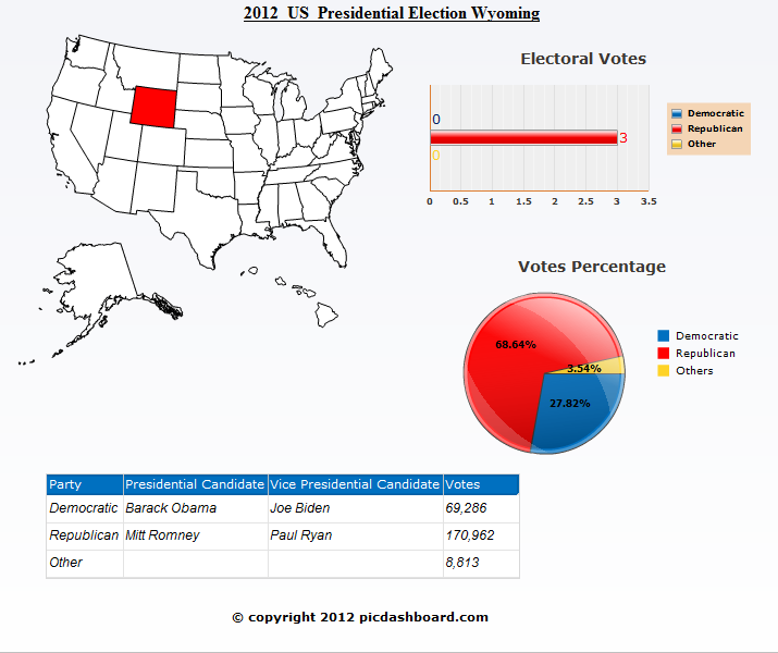 Wyoming USA 2012 Presidential Election Results